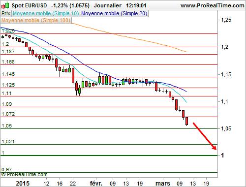 EUR/USD : L'euro poursuit sa dégringolade face au dollar (©ProRealTime.com)