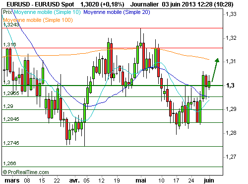 EUR/USD : L'Euro poursuit son rebond face au Dollar (©ProRealTime.com)