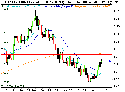 EUR/USD : L'euro poursuit son rebond face au dollar au-dessus des 1.30$ (©ProRealTime.com)