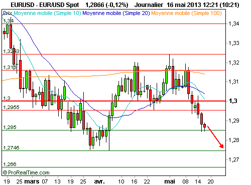 EUR/USD : L'euro reprend son rally baissier face au dollar (©ProRealTime.com)