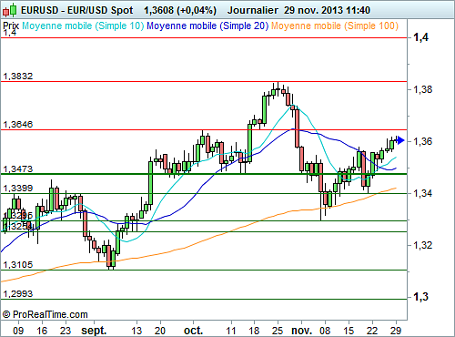 EUR/USD : L'Euro se stabilise, peu d'initiative à prévoir (©ProRealTime.com)