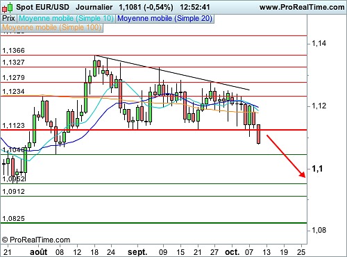 EUR/USD : L'Euro sous pression malgré de bons indicateurs (©ProRealTime.com)