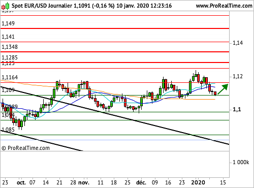 EUR/USD : L'objectif d'inflation de la BCE en question (©ProRealTime.com)