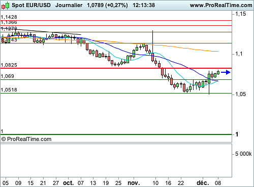 EUR/USD : La BCE devrait rester accommodante (©ProRealTime.com)