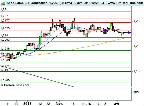 EUR/USD : La Chine brandit la menace d'une dévaluation du Yuan (©ProRealTime.com)