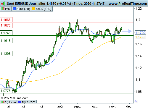 EUR/USD : La FED accentue le repli du dollar US (©ProRealTime.com)