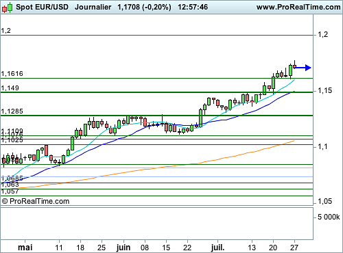 EUR/USD : La Fed met la pression sur le Dollar (©ProRealTime.com)