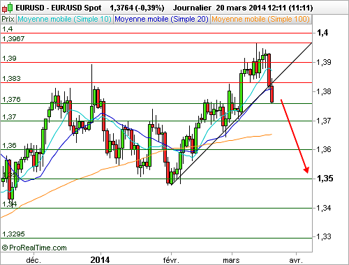 EUR/USD : La Fed poursuit son