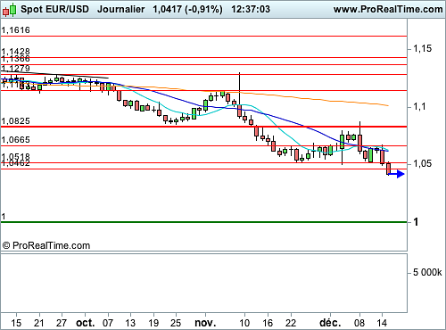 EUR/USD : La Fed rend le Dollar encore plus attractif (©ProRealTime.com)