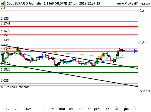 EUR/USD : La formation d'un flag se poursuit (©ProRealTime.com)