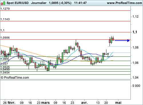 EUR/USD : La monnaie unique amorce une phase de consolidation (©ProRealTime.com)