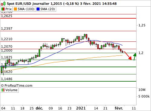 EUR/USD : La monnaie unique fragilise un plancher à 1.20$ (©ProRealTime.com)