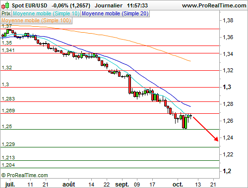 EUR/USD : Peu d'initiatives avant les