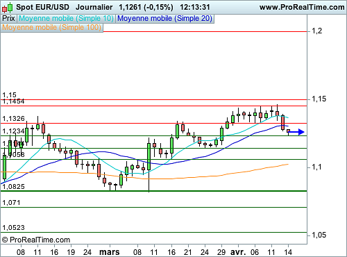 EUR/USD : Le Dollar reprend des couleurs (©ProRealTime.com)