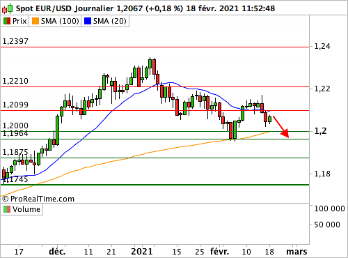 EUR/USD : Le Dollar retrouve un peu d'attrait (©ProRealTime.com)