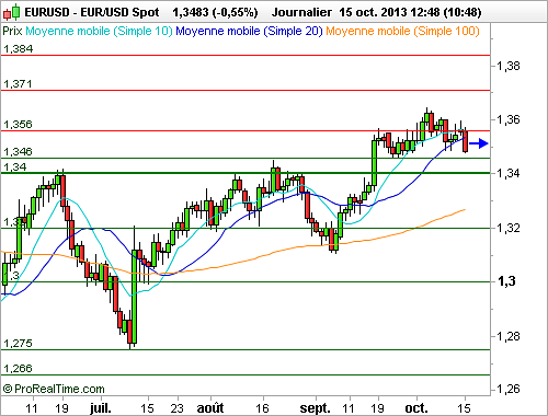 EUR/USD : Le Dollar se renforce, porté par l'espoir d'un accord imminent (©ProRealTime.com)