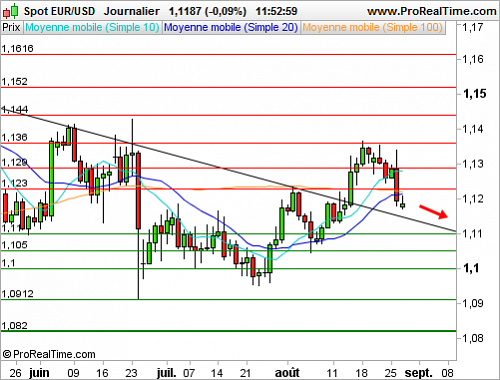 EUR/USD : Le dollar us se renforce après Jackson Hole (©ProRealTime.com)