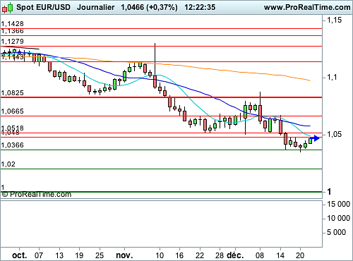 EUR/USD : Le rebond technique réflexe se poursuit (©ProRealTime.com)