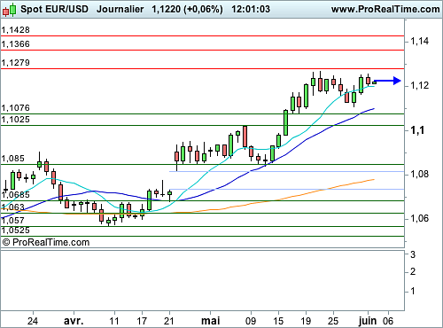 EUR/USD : Le spot cale en haut d'un rectangle (©ProRealTime.com)