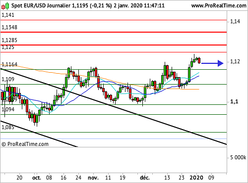 EUR/USD : Les 1,1165$ en question (©ProRealTime.com)