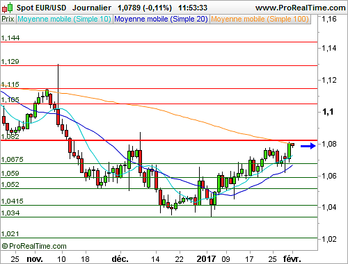 EUR/USD : Les accusations de Trump et Navarro affaiblissent le Dollar (©ProRealTime.com)
