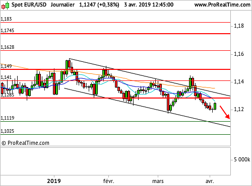 EUR/USD : Les indicateurs PMI services au secours de la monnaie unique (©ProRealTime.com)