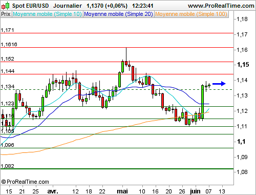 EUR/USD : L'euro dollar poursuit son mouvement de consolidation (©ProRealTime.com)
