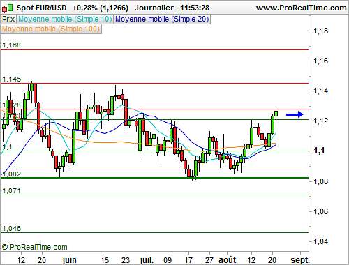 EUR/USD : L'euro poursuit sa remontée face au dollar (©ProRealTime.com)