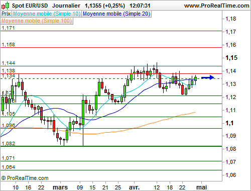 EUR/USD : L'euro poursuit son rebond face au dollar après la Fed (©ProRealTime.com)
