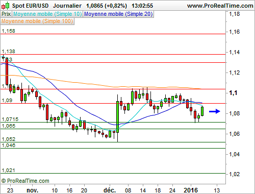 EUR/USD : L'euro rebondit face au dollar, profitant de l'aversion au risque (©ProRealTime.com)