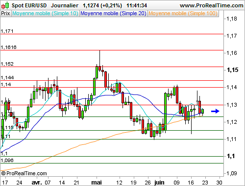 EUR/USD : L'euro reste relativement stable face au dollar (©ProRealTime.com)