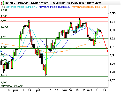 EUR/USD : L'Euro se stabilise face au Dollar avant la publication d'indicateurs décisifs (©ProRealTime.com)