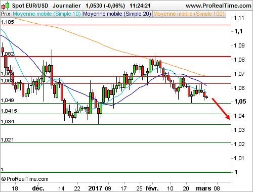 Cours euro dollar forex