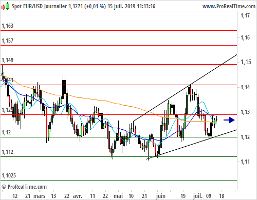 EUR/USD : L'analyse technique reste peu engageante à long terme (©ProRealTime.com)