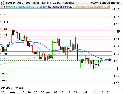 Eur Usd Pas De Changement Sur L Euro Dollar Après Le Statu Quo
