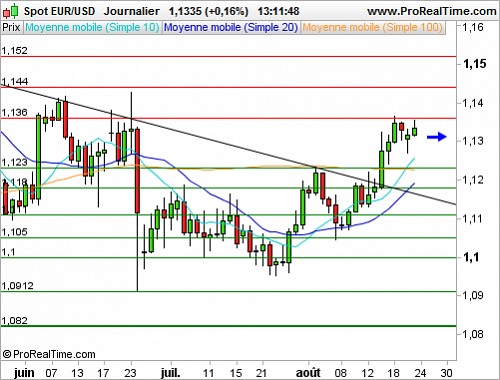 EUR/USD : Peu d'initiative (©ProRealTime.com)