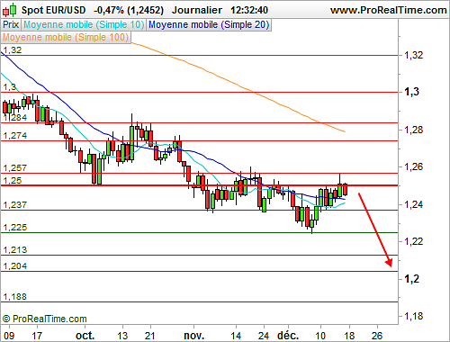 EUR/USD : Peu d'initiatives à l'approche du verdict de la Fed (©ProRealTime.com)