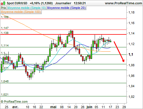 EUR/USD : Peu de changement avant le verdict de la Fed (©ProRealTime.com)