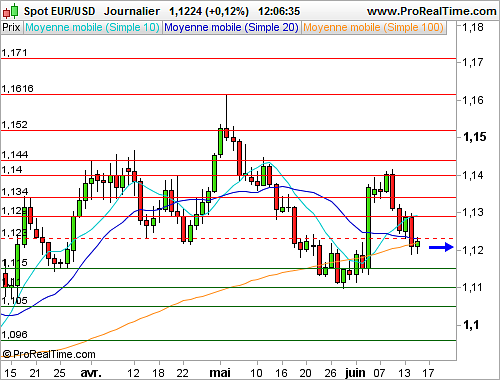 EUR/USD : Peu d'initiatives avant la Fed (©ProRealTime.com)
