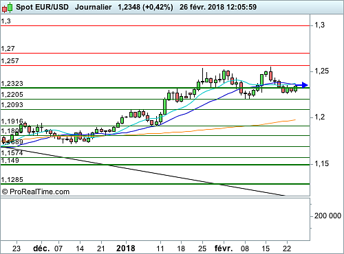 EUR/USD : Pleins phares sur l'intervention de Powell (©ProRealTime.com)