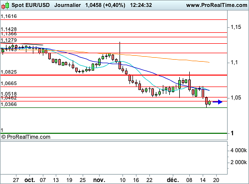 EUR/USD : Point d'entrée baissier imminent (©ProRealTime.com)