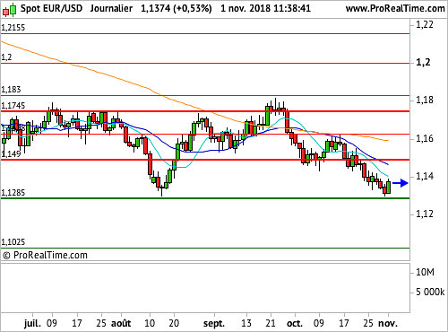 EUR/USD : Proche d'un support, l'Euro retrouve un peu d'air (©ProRealTime.com)