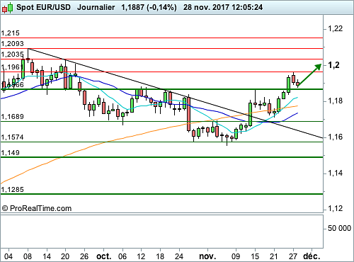 EUR/USD : Pullback sur niveau graphique, avant l'audition de M. Powell (©ProRealTime.com)