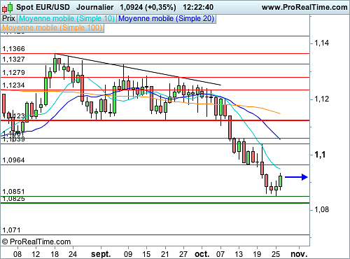 EUR/USD : Rebond technique sans conviction sur l'Euro (©ProRealTime.com)