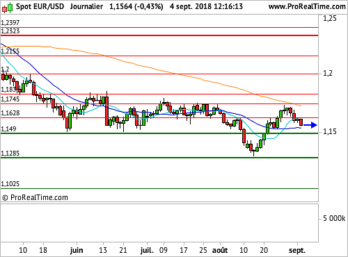 EUR/USD : Repli sur le Dollar, valeur refuge par excellence (©ProRealTime.com)