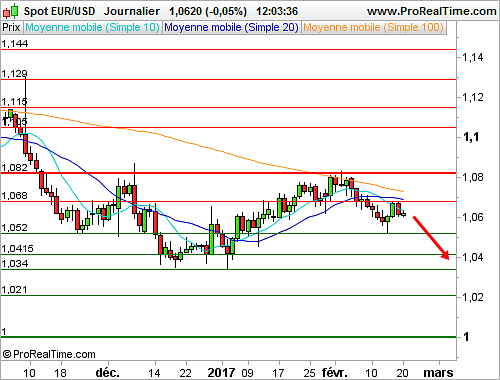 EUR/USD : Retour de la pression vendeuse (©ProRealTime.com)