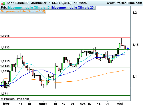 EUR/USD : Retracement technique en cours, prudence (©ProRealTime.com)