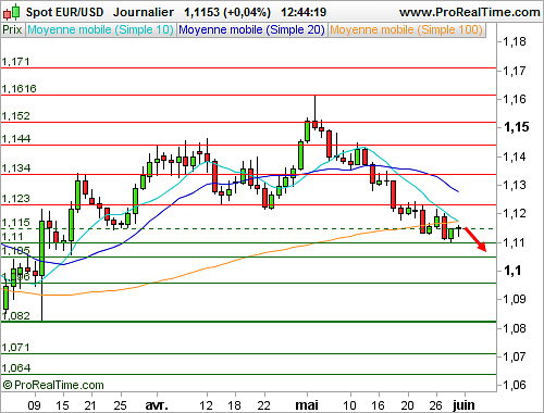 EUR/USD : Stable avant des indicateurs américains de premier plan (©ProRealTime.com)