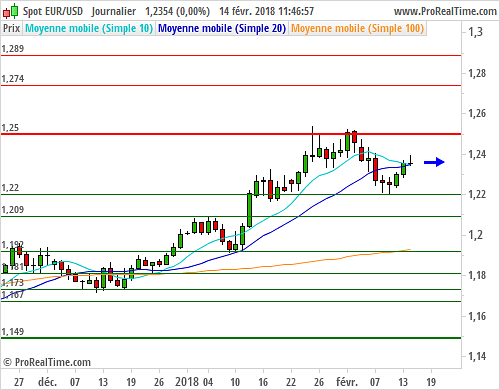 EUR/USD : Stable avant l'inflation américaine (©ProRealTime.com)