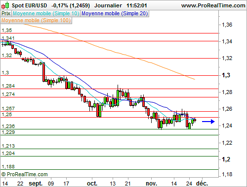 EUR/USD : Stable avant une salve d'indicateurs américains (©ProRealTime.com)